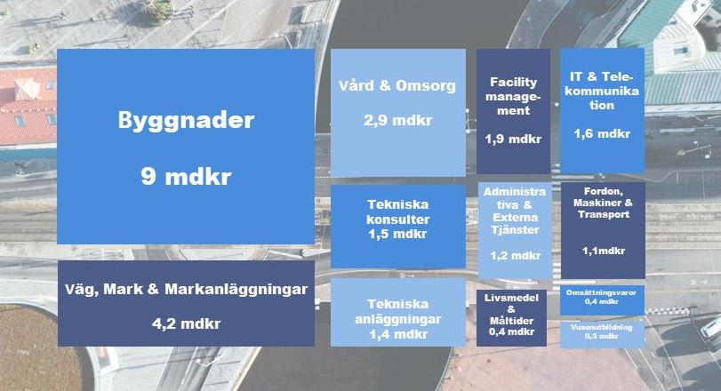 Bild som visar stadens totala spend, där byggnader är störst.